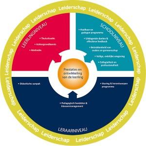 Marzano: over de invloed van de school en de leerkracht